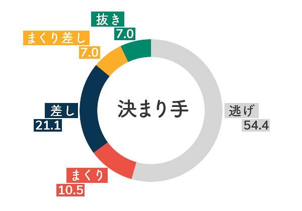 競艇選手データ(2020年)-金田幸子5