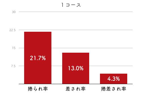 競艇選手データ(2020年)-古賀千晶4