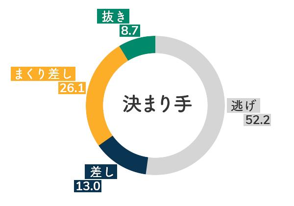 競艇選手データ(2020年)-古賀千晶5