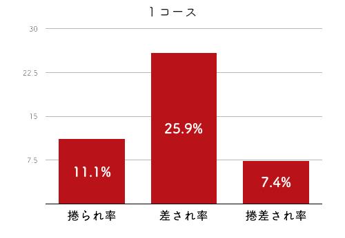 競艇選手データ(2020年)-野田祥子4