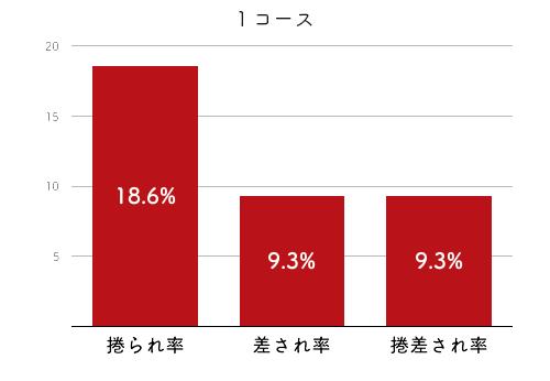 競艇選手データ(2020年)-廣中智紗衣4
