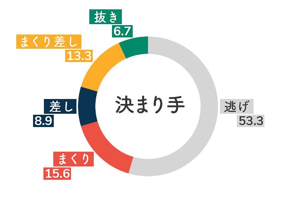 競艇選手データ(2020年)-廣中智紗衣5
