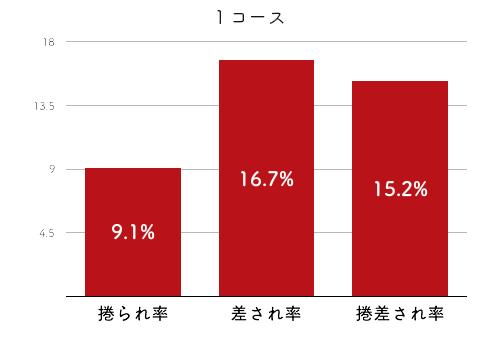 競艇選手データ(2020年)-細川裕子4
