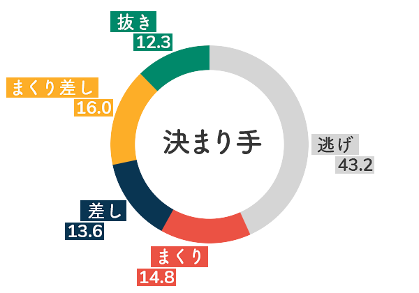 競艇選手データ(2020年)-細川裕子5