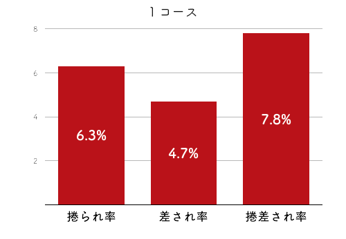 競艇選手データ(2020年)-宇野弥生4