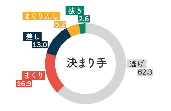 競艇選手データ(2020年)-宇野弥生5