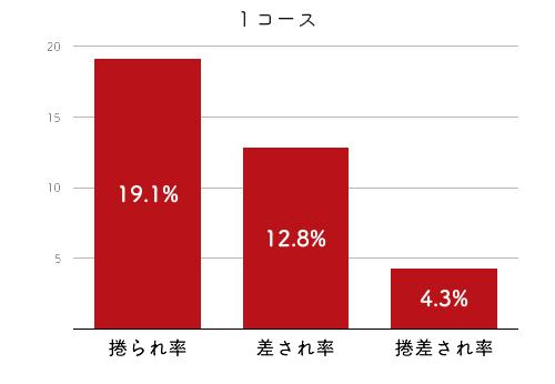 競艇選手データ(2020年)-長嶋万記4