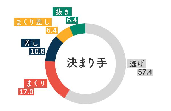 競艇選手データ(2020年)-長嶋万記5