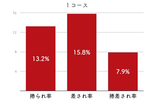 競艇選手データ(2020年)-三浦永理4