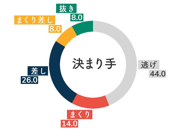 競艇選手データ(2020年)-三浦永理5