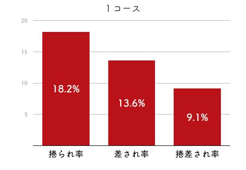 競艇選手データ(2020年)-大橋栄里佳4