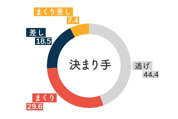 競艇選手データ(2020年)-大橋栄里佳5