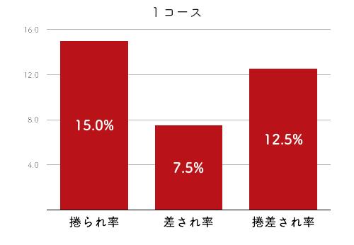競艇選手データ(2020年)-土屋千明4