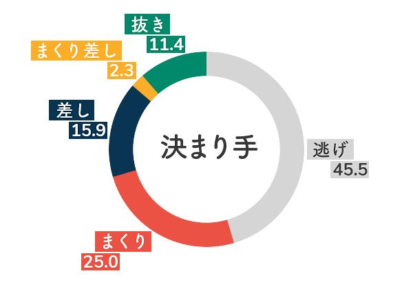 競艇選手データ(2020年)-土屋千明5