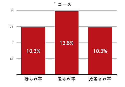 競艇選手データ(2020年)-今井裕梨4