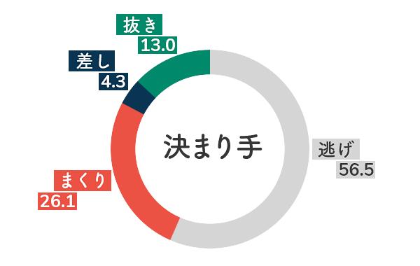 競艇選手データ(2020年)-今井裕梨5