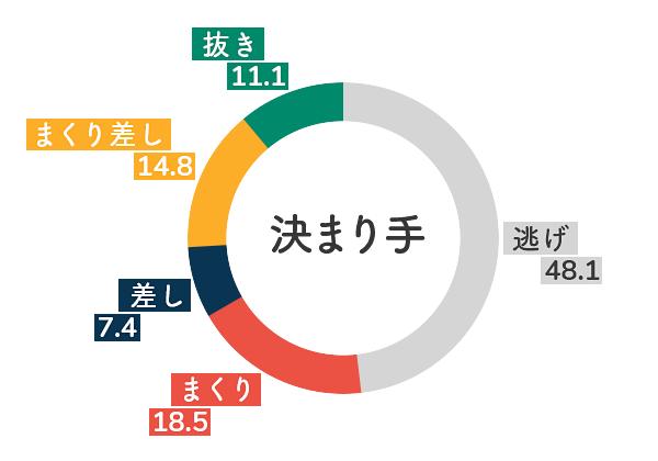 競艇選手データ(2020年)-西村歩5