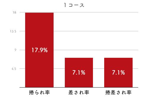 競艇選手データ(2020年)-鈴木成美4