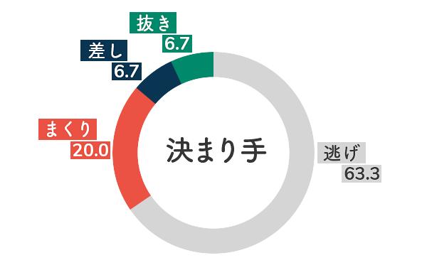 競艇選手データ(2020年)-鈴木成美5