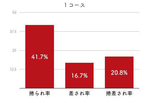 競艇選手データ(2020年)-喜多那由夏4