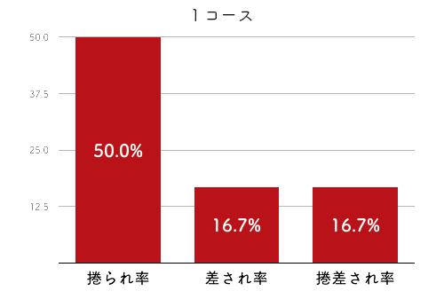 競艇選手データ(2020年)-菅野はやか4