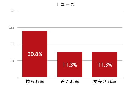 競艇選手データ(2020年)-平田さやか4