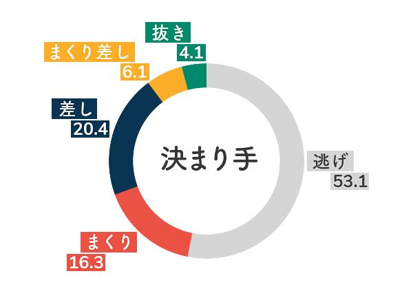 競艇選手データ(2020年)-平田さやか5