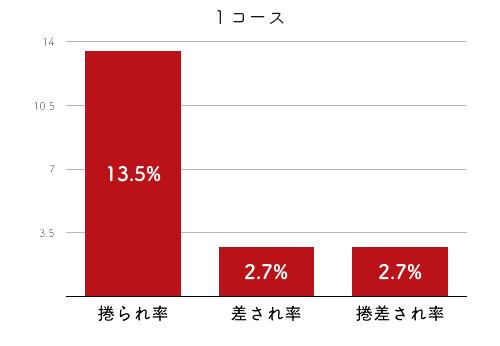競艇選手データ(2020年)-落合直子4