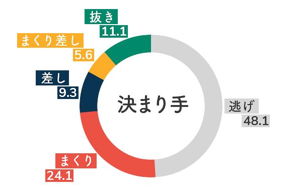 競艇選手データ(2020年)-落合直子5