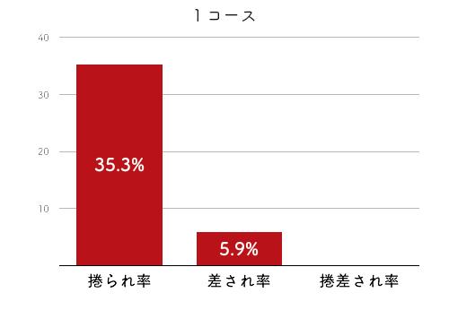 競艇選手データ(2020年)-加藤綾4