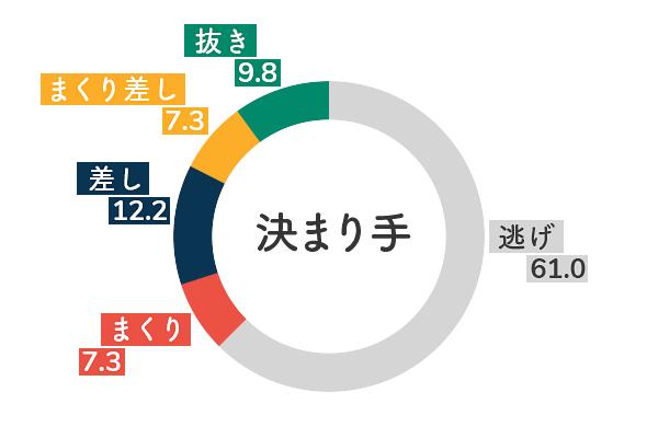 競艇選手データ(2020年)-加藤綾5