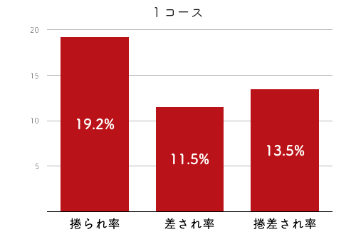 競艇選手データ(2020年)-藤崎小百合4