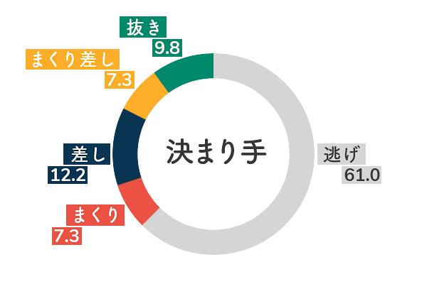競艇選手データ(2020年)-藤崎小百合5