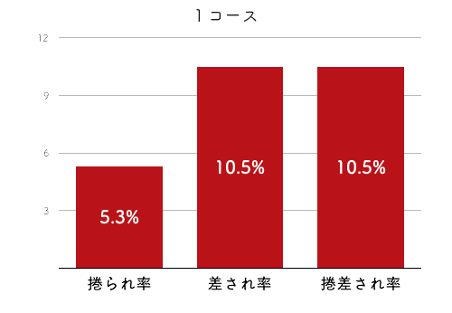 競艇選手データ(2020年)-西村美智子4