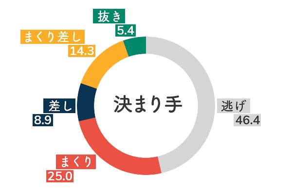 競艇選手データ(2020年)-西村美智子5