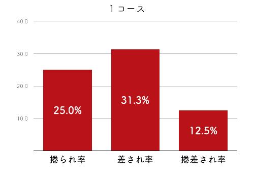 競艇選手データ(2020年)-飯田 佳江2