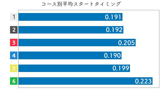 競艇選手データ(2020年)-飯田 佳江3
