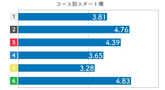 競艇選手データ(2020年)-飯田 佳江4