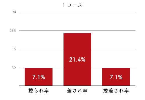 競艇選手データ(2020年)-魚谷香織4