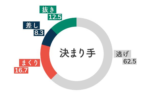 競艇選手データ(2020年)-魚谷香織5