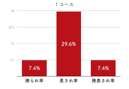 競艇選手データ(2020年)-犬童千秋4