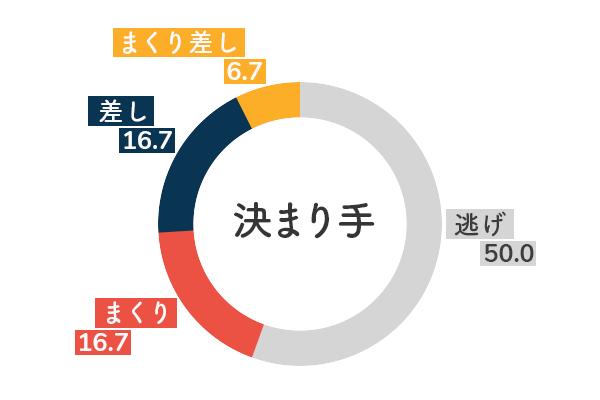 競艇選手データ(2020年)-犬童千秋5
