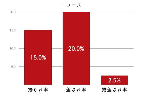 競艇選手データ(2020年)-原田佑実4