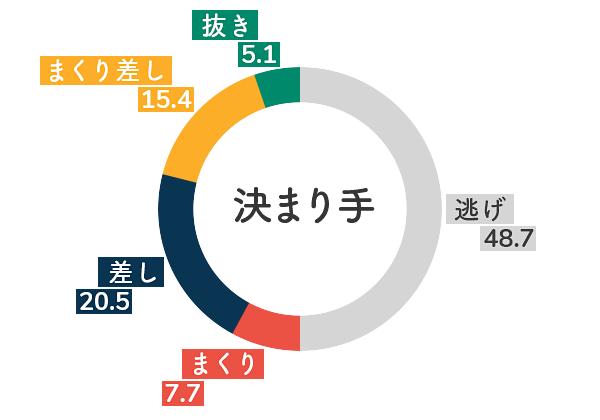 競艇選手データ(2020年)-原田佑実5