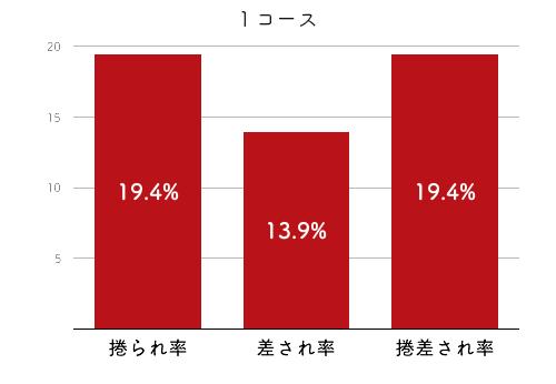 競艇選手データ(2020年)-若狭奈美子4