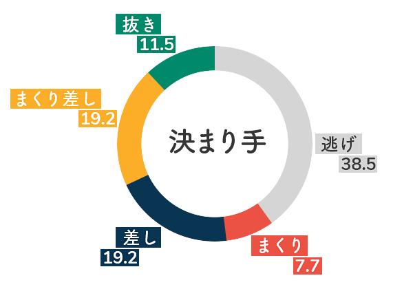 競艇選手データ(2020年)-若狭奈美子5