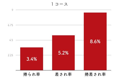 競艇選手データ(2020年)-平山智加4