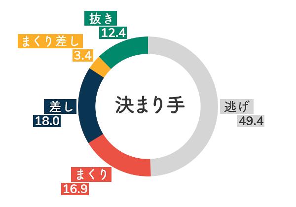 競艇選手データ(2020年)-平山智加5