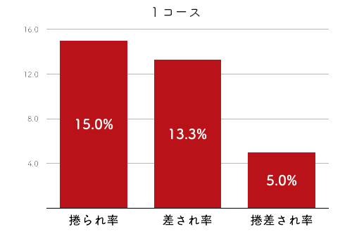 競艇選手データ(2020年)-松本晶恵4