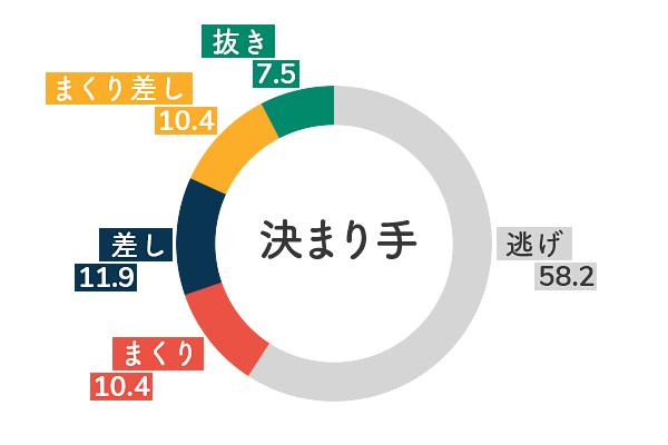 競艇選手データ(2020年)-松本晶恵5